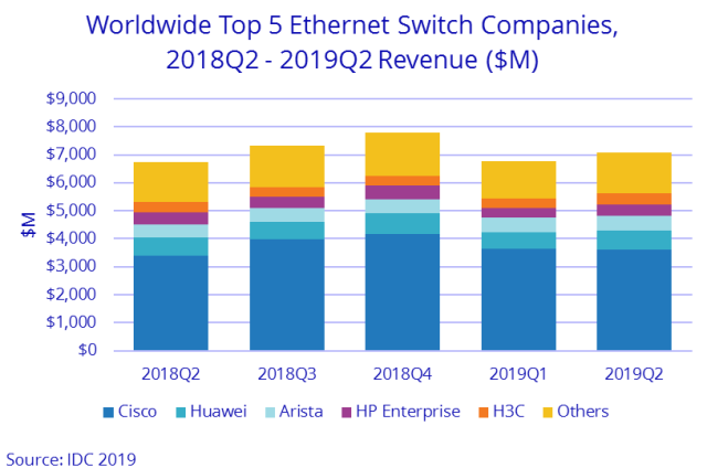 Switch suppliers Q2 2019