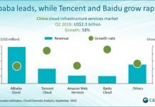 cloud infrastructure services market in China