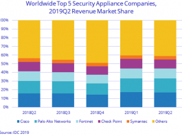 security appliance market revenue Q2 2019