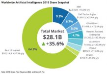 Artificial Intelligence market share report for 2018