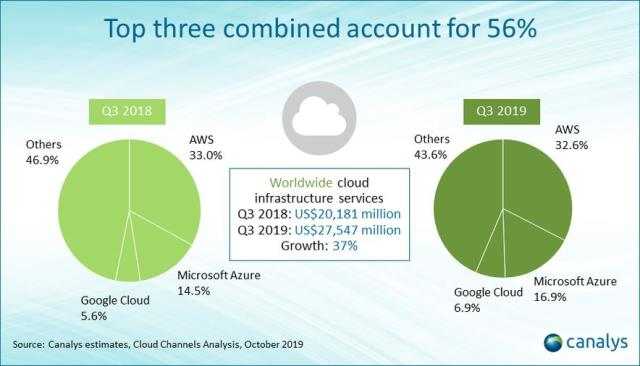 Cloud share of Google, Microsoft and AWS