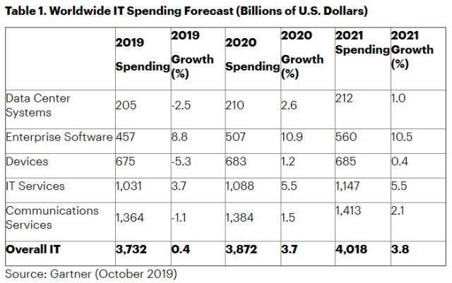 IT spending forecast for 2020