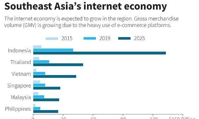 Internet economy in SE Asia