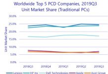 PC share of Lenovo, HP, Dell, Apple