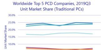 PC share of Lenovo, HP, Dell, Apple