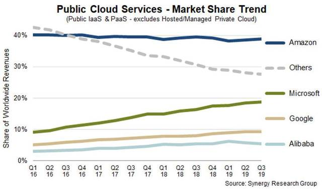 Public Cloud services market