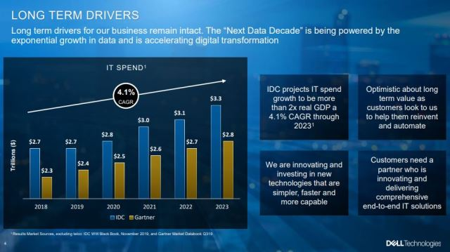 Dell Technologies business drivers