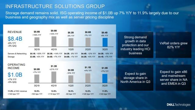 Dell Technologies infrastructure business Q3 2019
