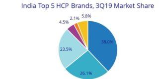 India HCP market Q3 2019