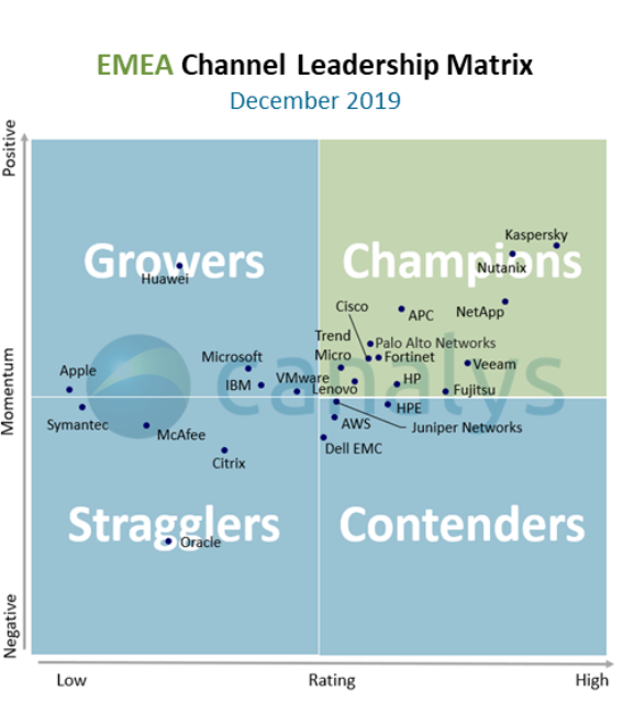 Channel companies in EMEA