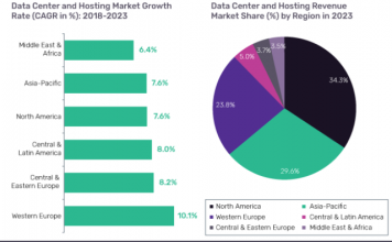 Data center and web hosting market Asia Pacific