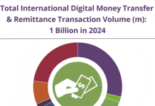 Digital money market