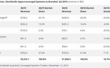 Hypercoverged market Q3 2019
