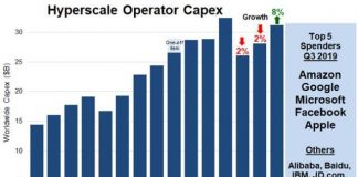 Hyperscale operator Capex Q3 2019