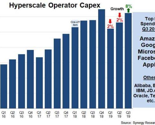 Hyperscale operator Capex Q3 2019