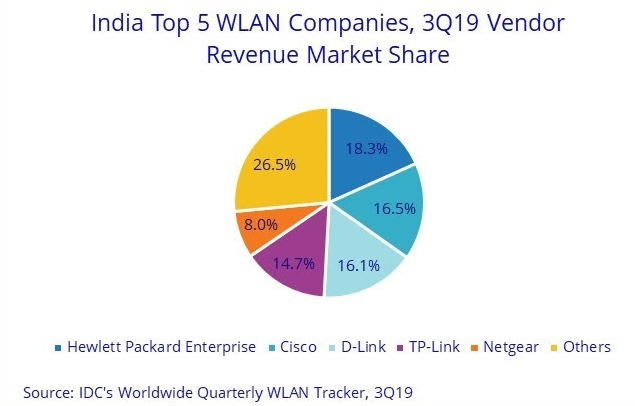 India WLAN suppliers Q3 2019