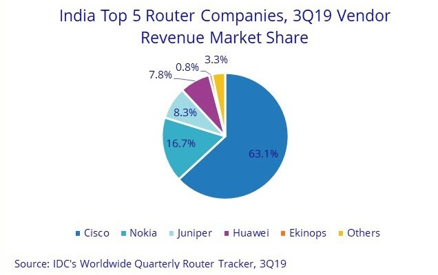 India router suppliers Q3 2019