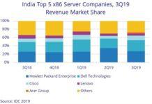 India server market Q3 2019