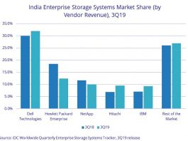 India storage suppliers share Q3 2019