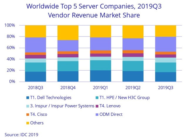 Server market share Q3 2019
