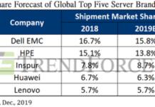 Server shipment forecast for 2019