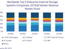 Storage market share Q3 2019