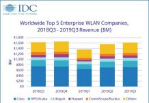 WLAN Market by IDC