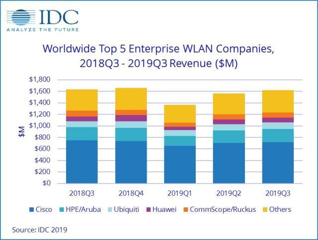 WLAN Market by IDC