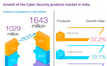 cyber security market in India