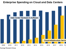 Cloud infrastructure services forecast
