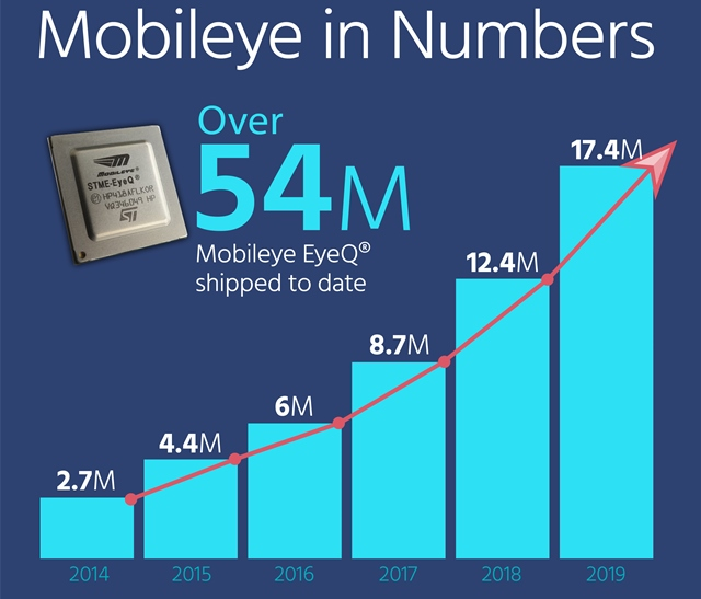 Mobileye in numbers
