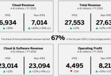 SAP revenue in 2019