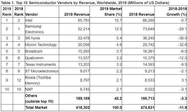 Top semiconductor suppliers in 2019
