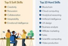 top skills for 2020