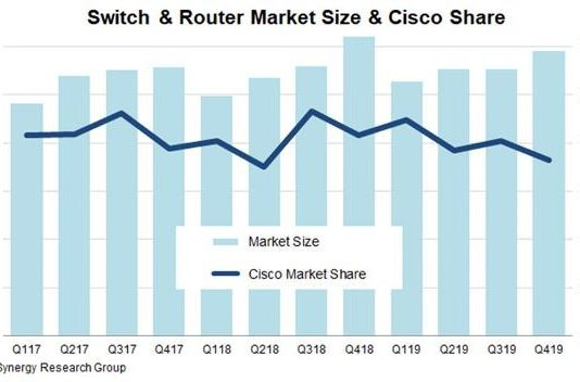 Cisco share in switch and router market