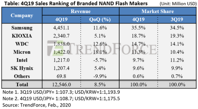 Leading NAND flash makers 2019