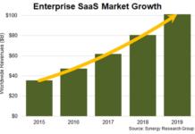 Enterprise SaaS market
