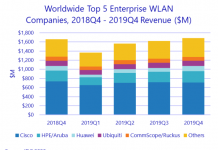 Enterprise WLAN suppliers 2019