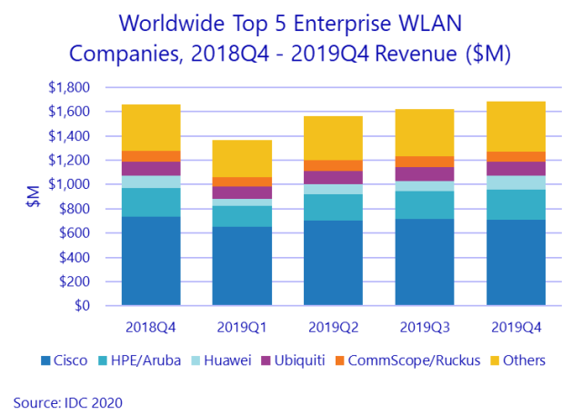 Enterprise WLAN suppliers 2019
