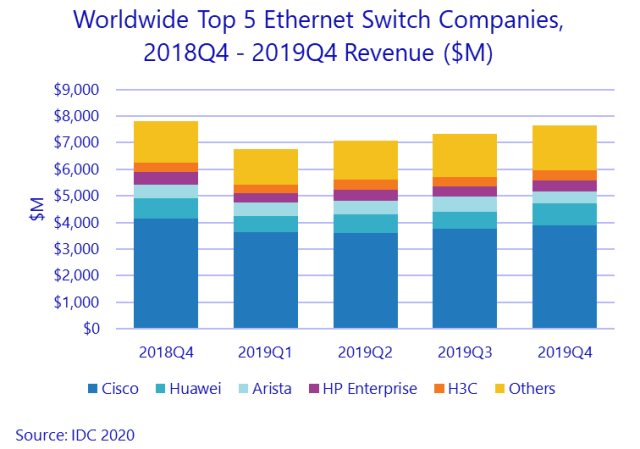 Ethernet switch companies 2019