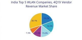 India WLAN suppliers 2019