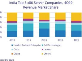Indian top server suppliers in 2019