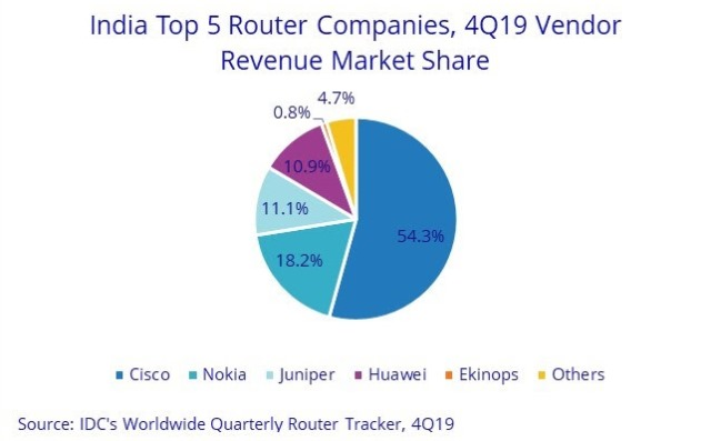 Router suppliers in India in 2019