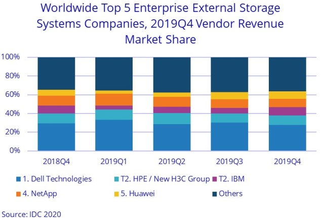 Storage suppliers in 2019