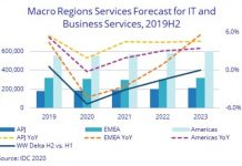 IT and business services revenue forecast