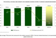 IT services revenue forecast from TBR