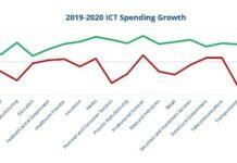 IT spending by major industry verticals