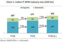 Indian IT-BPM industry forecast