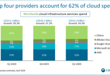 AWS, Microsoft share in Cloud business Q1 2020