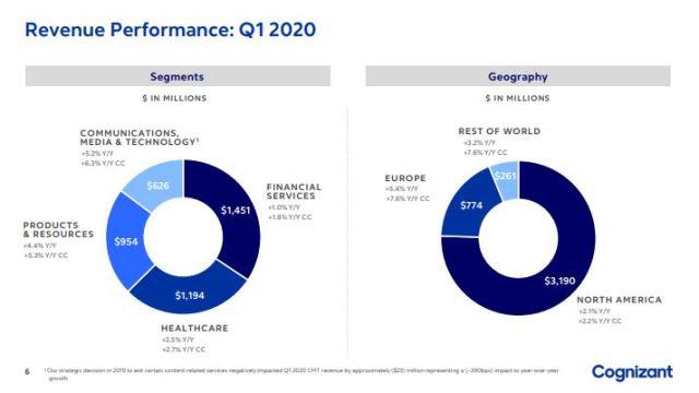 Cognizant revenue verticals